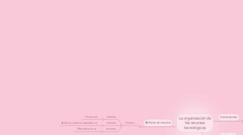 Mind Map: La organización de los recursos tecnológicos