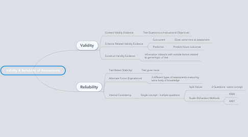 Mind Map: Validity & Reliability of Assessments
