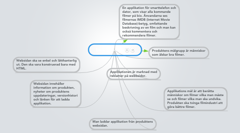 Mind Map: En applikation