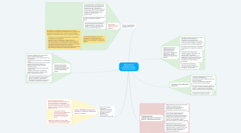 Mind Map: Использование информационных технологий в работе с одаренными детьми