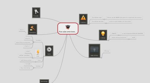 Mind Map: Nas aulas anteriores....