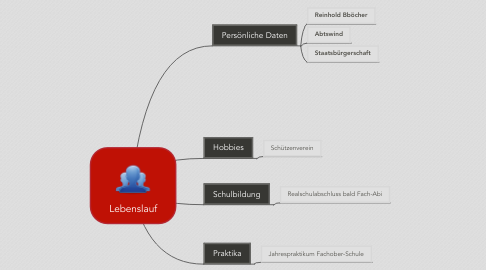 Mind Map: Lebenslauf