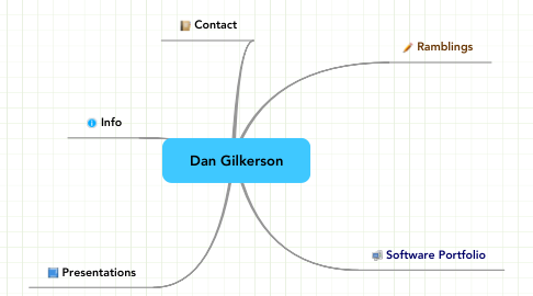 Mind Map: Dan Gilkerson