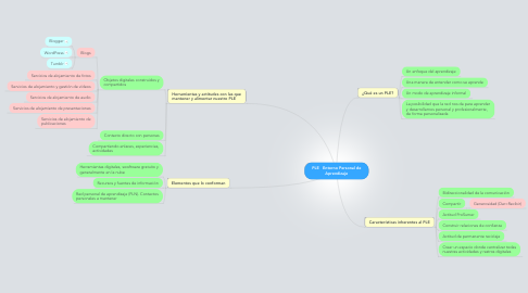 Mind Map: PLE   Entorno Personal deAprendizaje