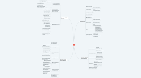 Mind Map: ФГОС