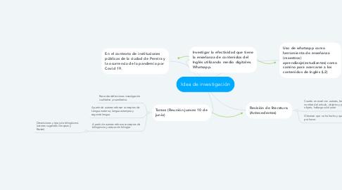Mind Map: Idea de investigación