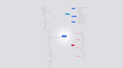 Mind Map: SIMPLICITE