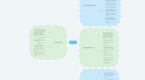 Mind Map: Dream Jobs