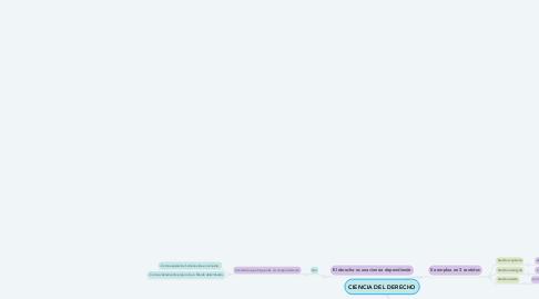 Mind Map: CIENCIA DEL DERECHO