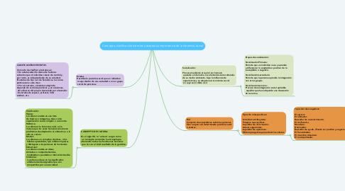 Mind Map: Concepto, clasificación de roles y estatus su importancia de la dinámica social