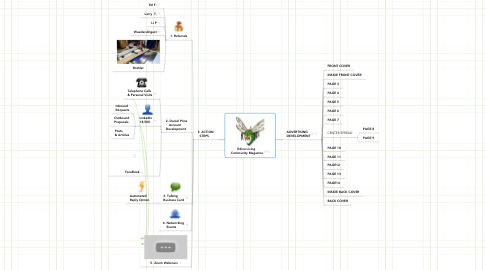 Mind Map: SpotOn Payment Solutions  Sized To Fit Any Business