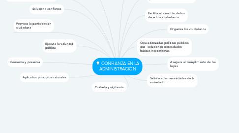 Mind Map: CONFIANZA EN LA ADMINISTRACIÓN