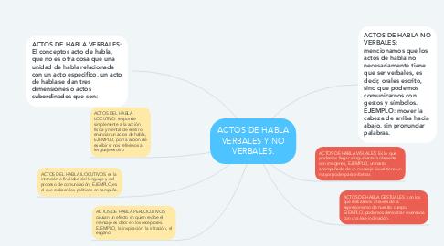 Mind Map: ACTOS DE HABLA VERBALES Y NO VERBALES.