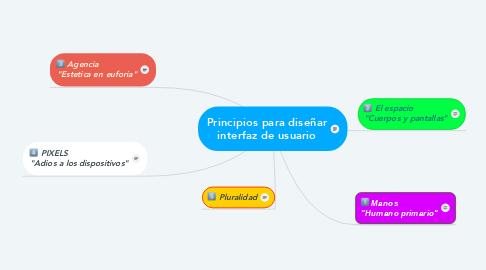 Mind Map: Principios para diseñar interfaz de usuario