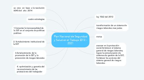 Mind Map: Plan Nacional de Seguridad y Salud en el Trabajo 2013 - 2021