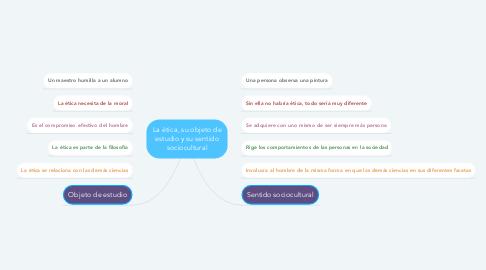 Mind Map: La ética, su objeto de estudio y su sentido sociocultural