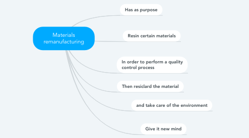Mind Map: Materials remanufacturing
