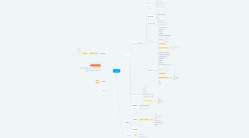 Mind Map: Lottery
