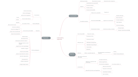 Mind Map: 💡 creatividad y expertise💡