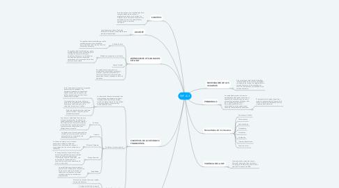 Mind Map: NIF A-3