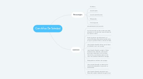 Mind Map: Cien Años De Soledad