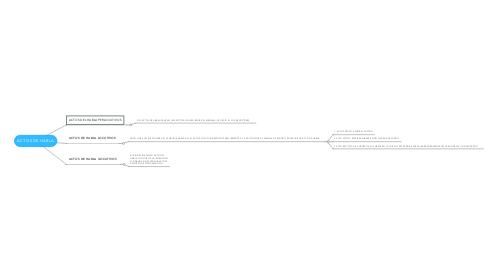 Mind Map: ACTOS DE HABLA