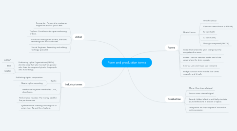 Mind Map: Form and production terms