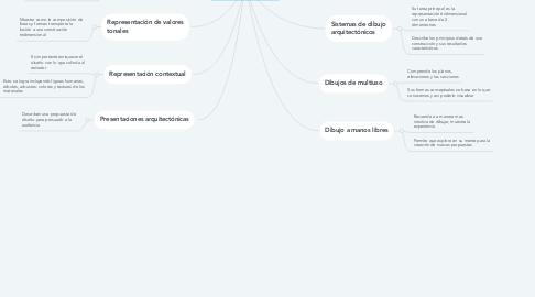 Mind Map: GRÁFICOS ARQUITECTÓNICOS