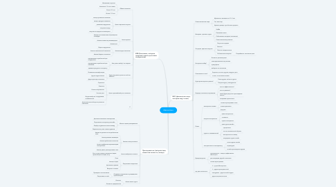 Mind Map: Masterclass