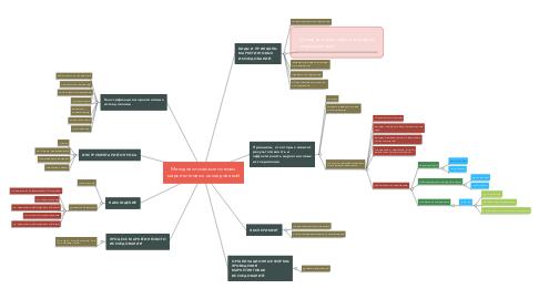 Mind Map: Методологические основы  маркетинговых исследований