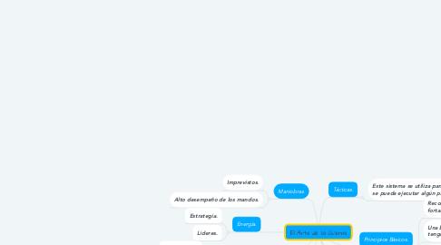 Mind Map: El Arte de la Guerra.