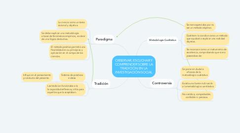 Mind Map: OBSERVAR, ESCUCHAR Y COMPRENDER SOBRE LA TRADICIÓN EN LA INVESTIGACIÓN SOCIAL