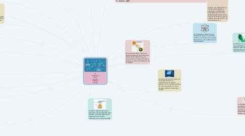 Mind Map: La importancia de la química, materia y energía