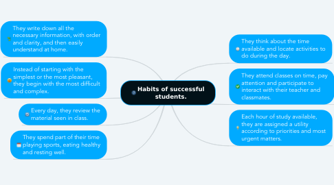 Mind Map: Habits of successful students.