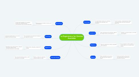 Mind Map: La Ergonomía y las Ciencias Asociadas
