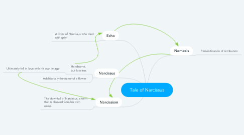 Mind Map: Tale of Narcissus