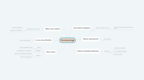 Mind Map: Fenomenología