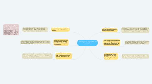 Mind Map: Hallazgos en seguridad de alimentos