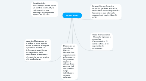 Mind Map: GENERO NARRATIVO