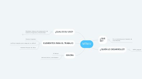 Mind Map: MTM-V