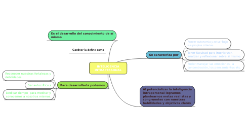 Mind Map: INTELIGENCIA INTRAPERSONAL