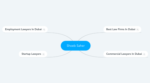 Mind Map: Shoeb Saher