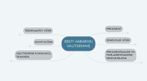 Mind Map: EESTI VABARIIGI VALITSEMINE