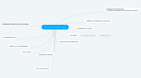 Mind Map: Normas de seguridad e higiene