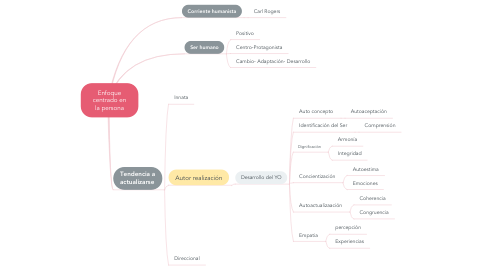 Mind Map: Enfoque centrado en la persona