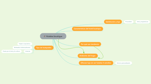 Mind Map: Hoteles boutique