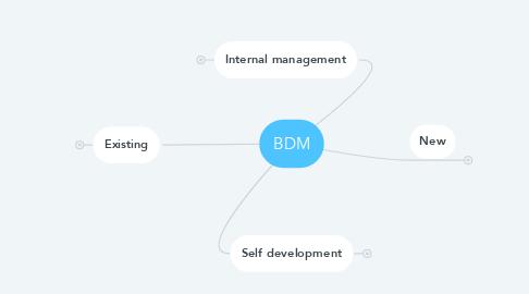Mind Map: BDM