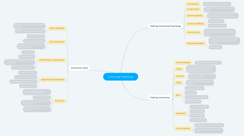 Mind Map: Community Psychology