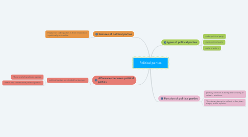 Mind Map: Political parties