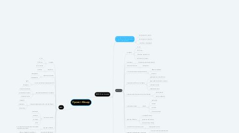 Mind Map: Проект #Bouqs